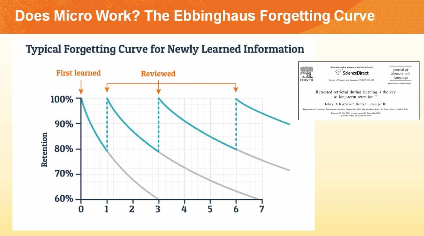 Bersin by Deloitte questions whether Micro Works? The Ebbinghaus Forgetting Curve
