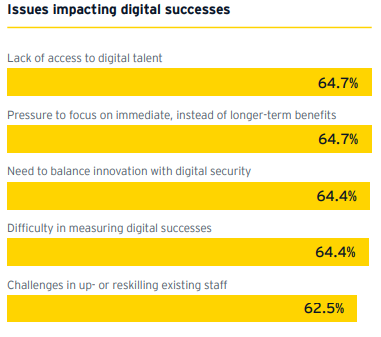 SME's Top 5 Challenges with going Digital