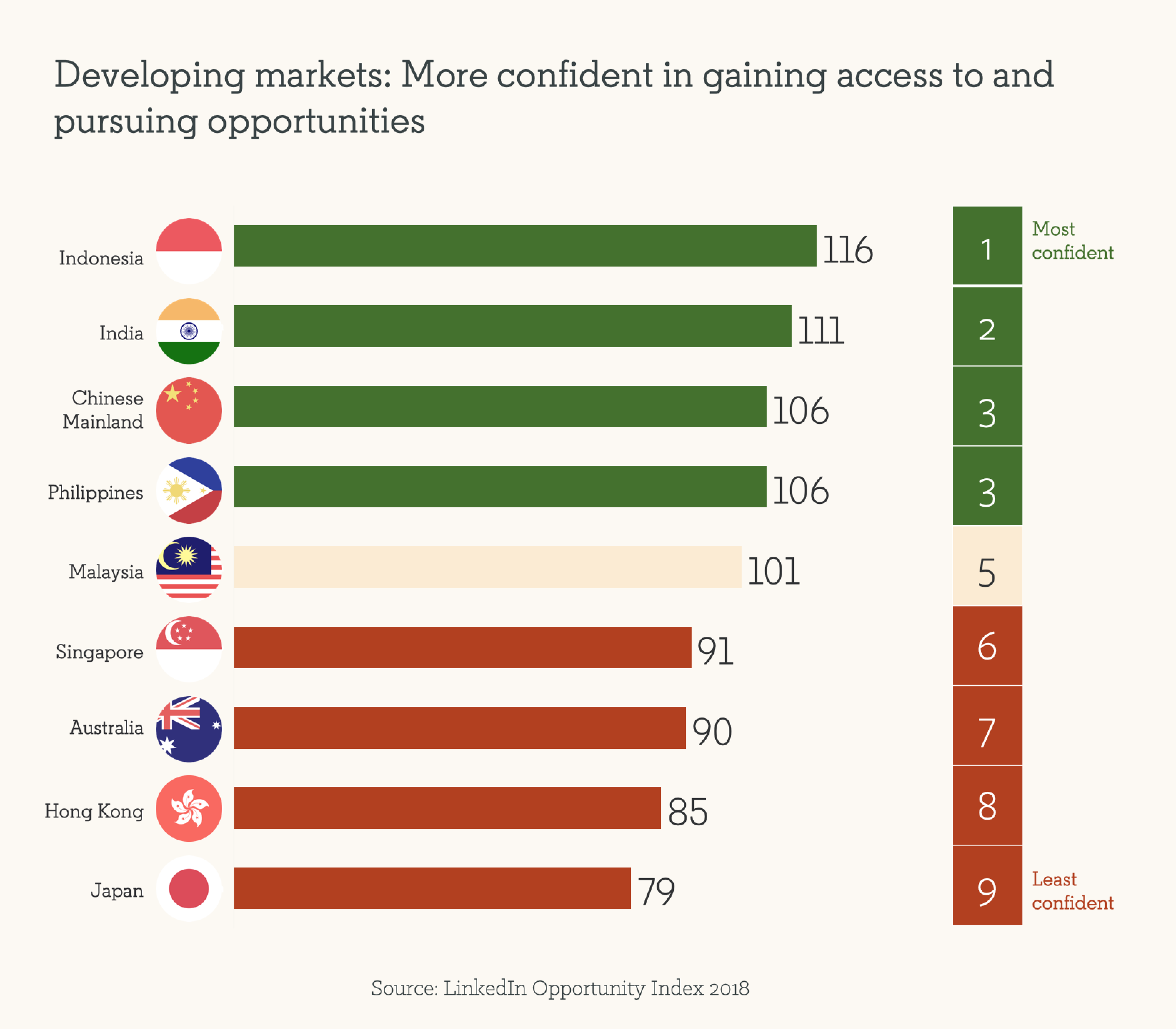 Developing markets are more confident in gaining access to and pursuing opportunities