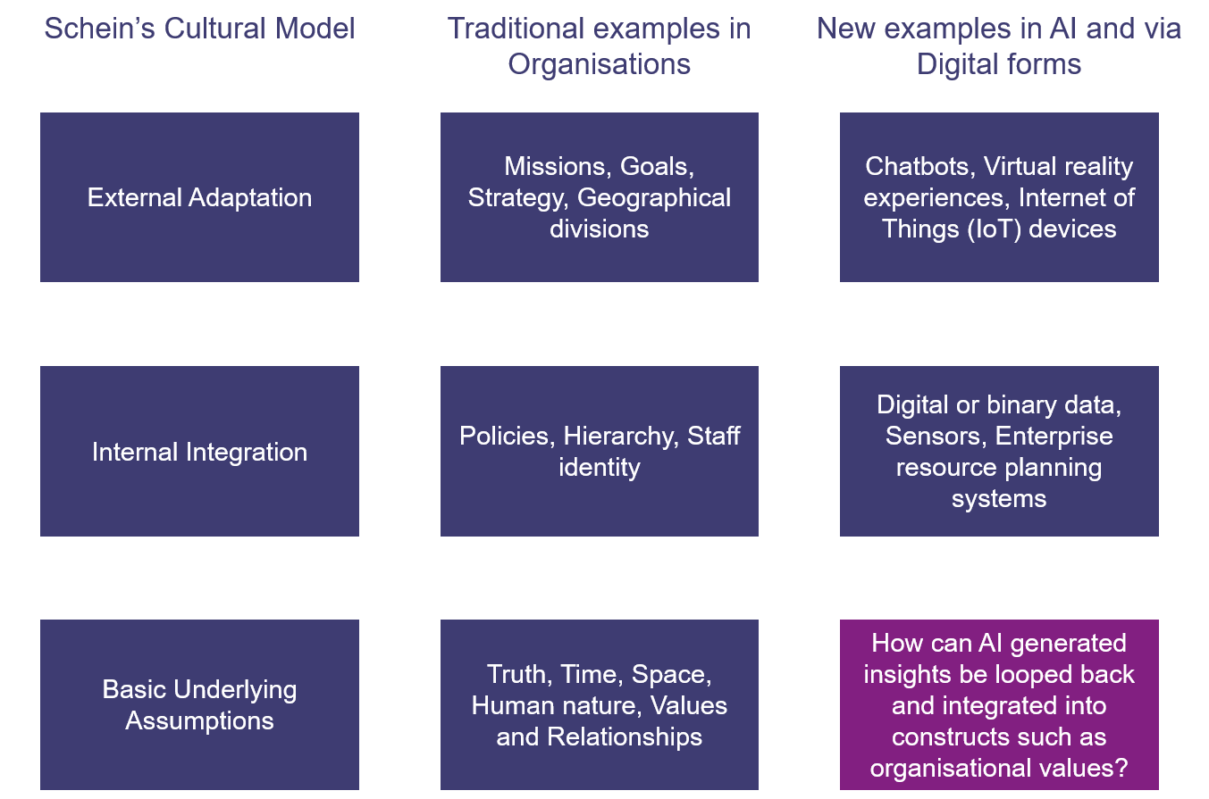 Schein's Cultural Model Adapted for AI