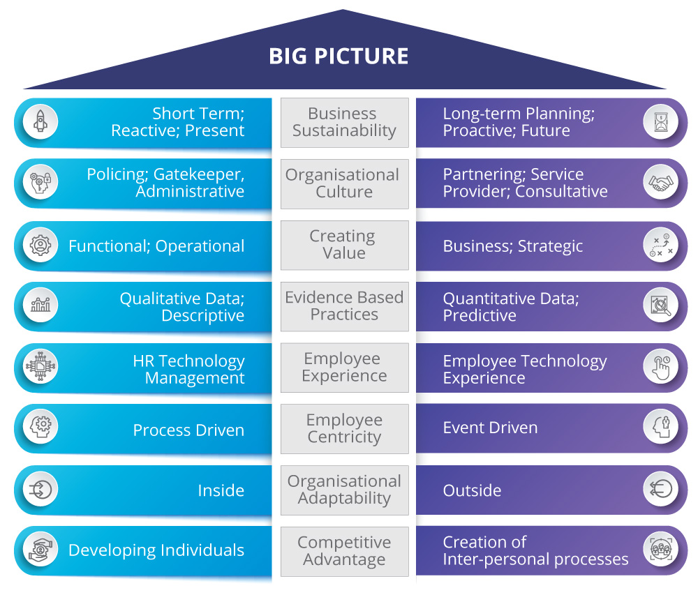 Figure 1 represents some examples of 'big picture' thinking aligned to organisational goals.