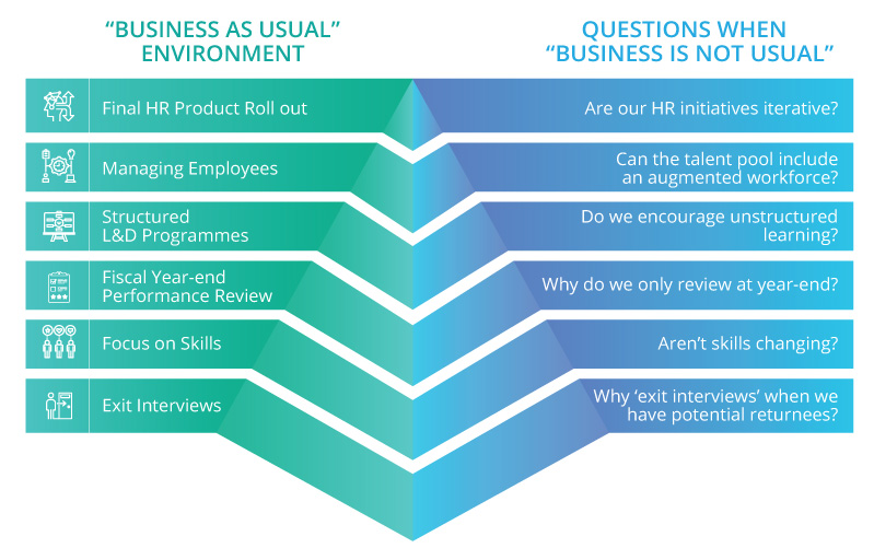 Questions to ask when the Business Is Not Usual