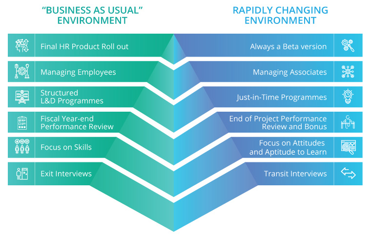 How to Move from a Business as Usual Environment to a Rapidly Changing One
