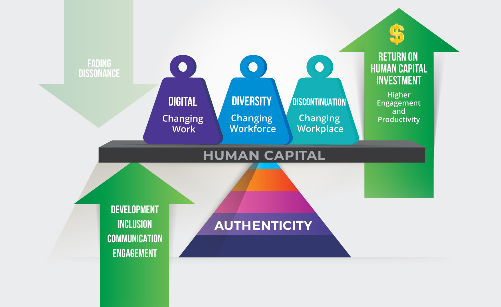 Making human capital, human