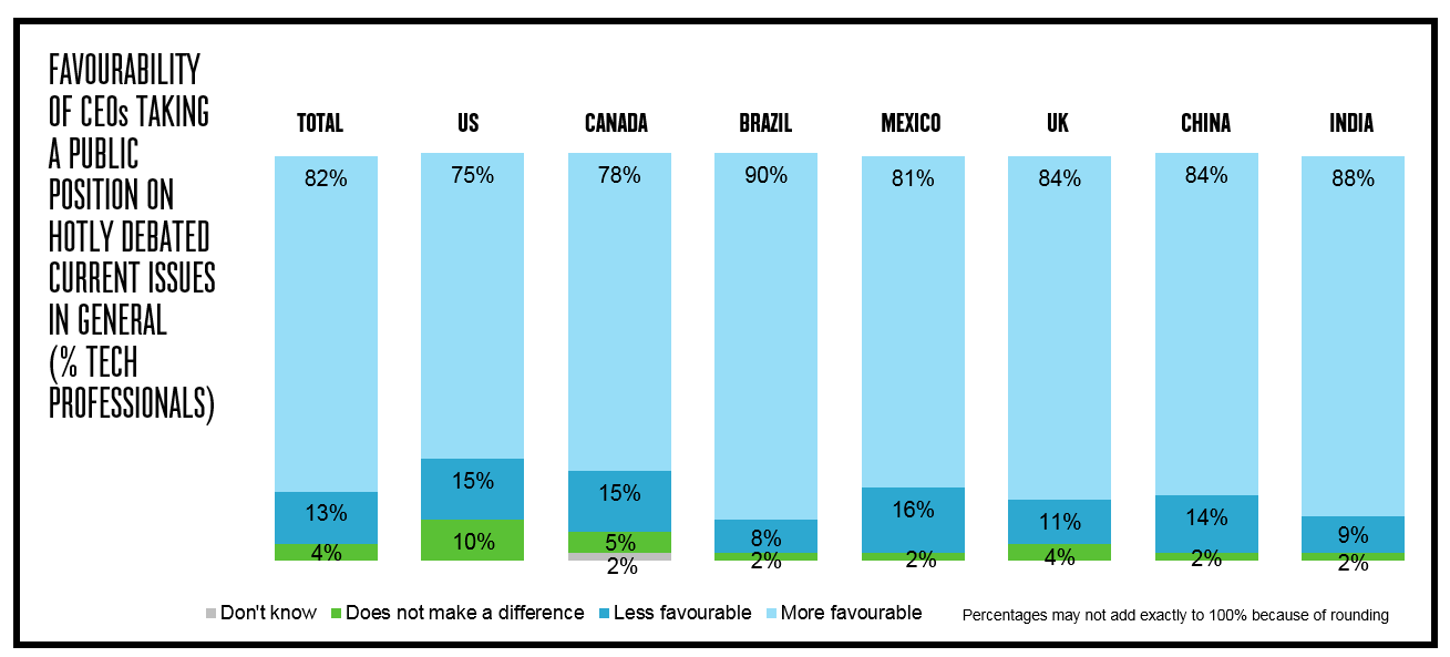 Favourability of CEOs Taking A Public Position on Hotly Debated Current Issues by Country