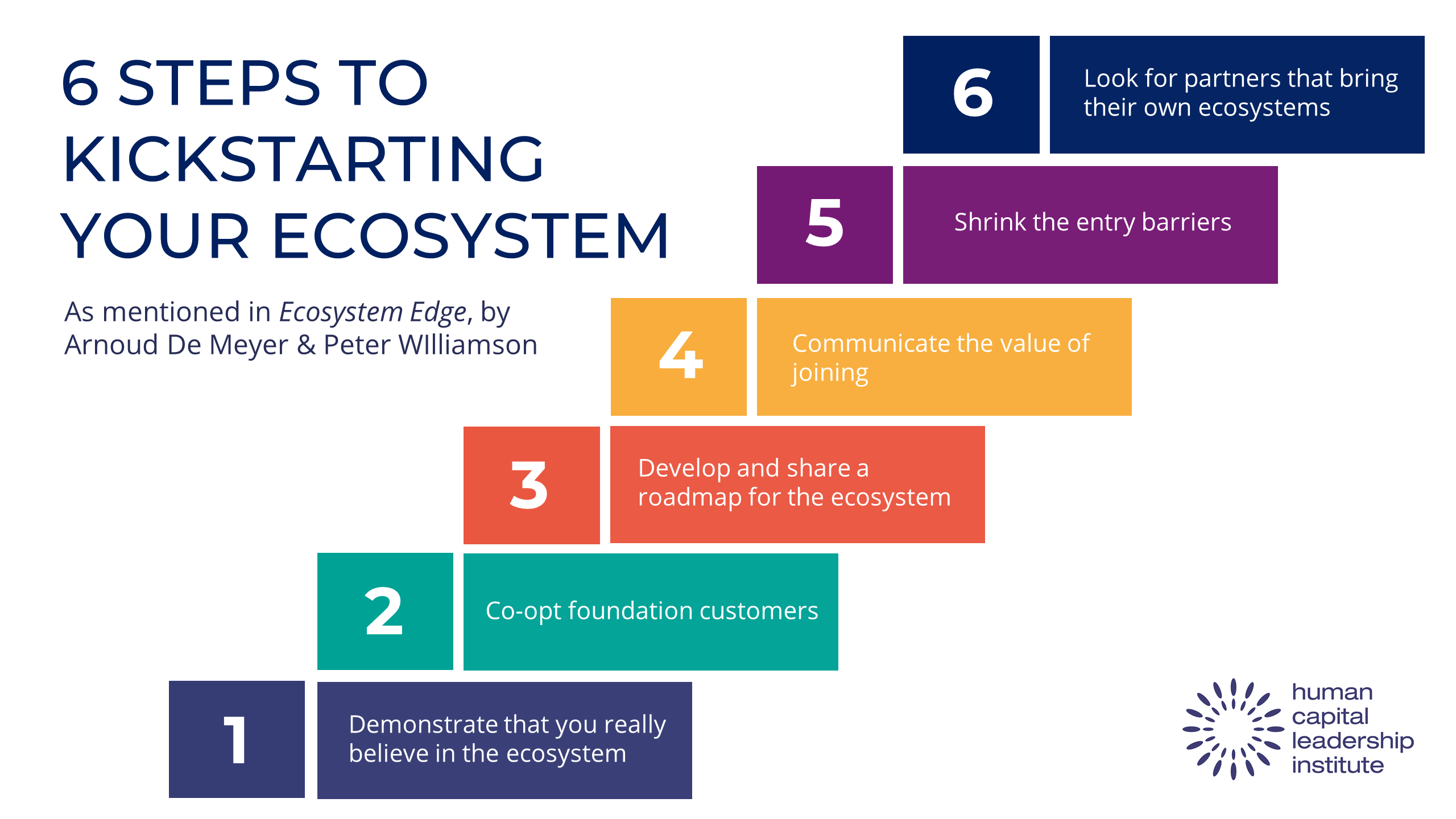 6 Steps to Kickstarting Your Ecosystem